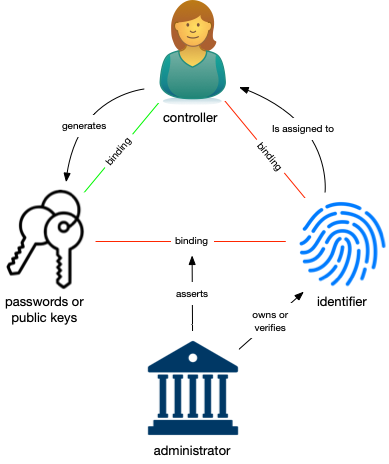 Figure 2: The trust basis in administrative identity systems.