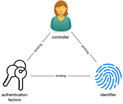 Figure 1: Binding of controller, authentication factors, and identifiers in identity systems.